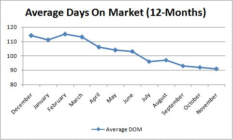Phoneix Average Days on Market
