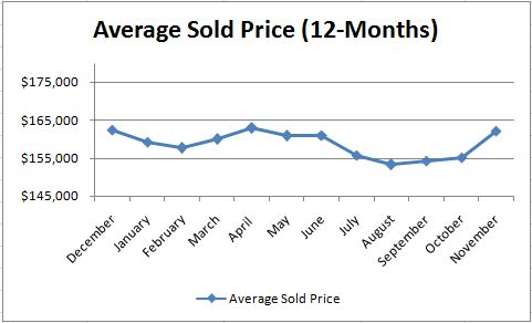 Average Sold Prices In Phoenix