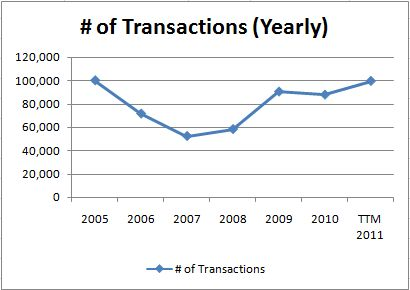 Phoenix number of transactions
