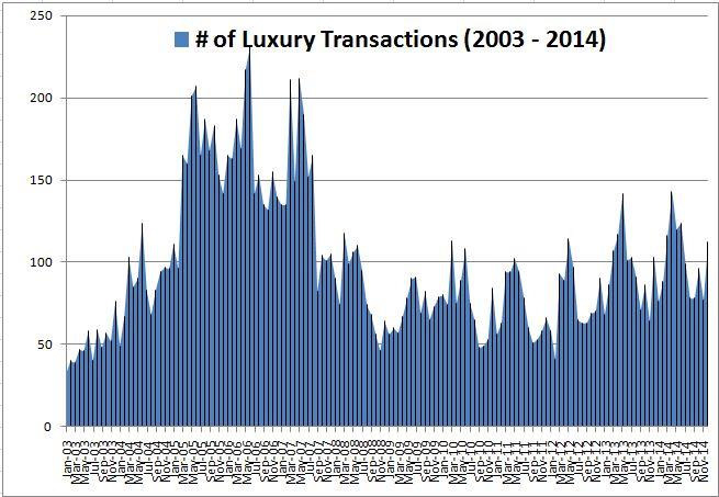 Luxury Market Index