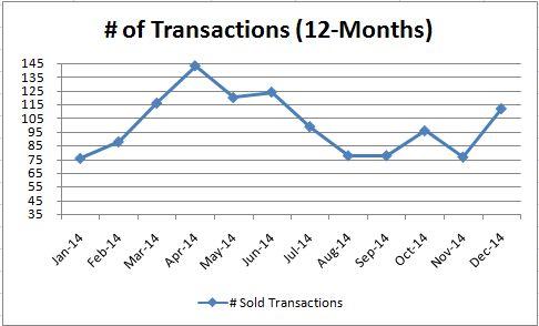 Luxury Transaction_Monthly