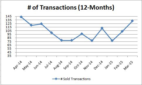 Luxury Transaction_Monthly