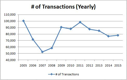 Transaction_Yearly