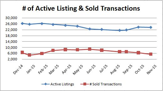 Active vs Sold Transactions