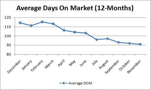 Phoneix Average Days on Market