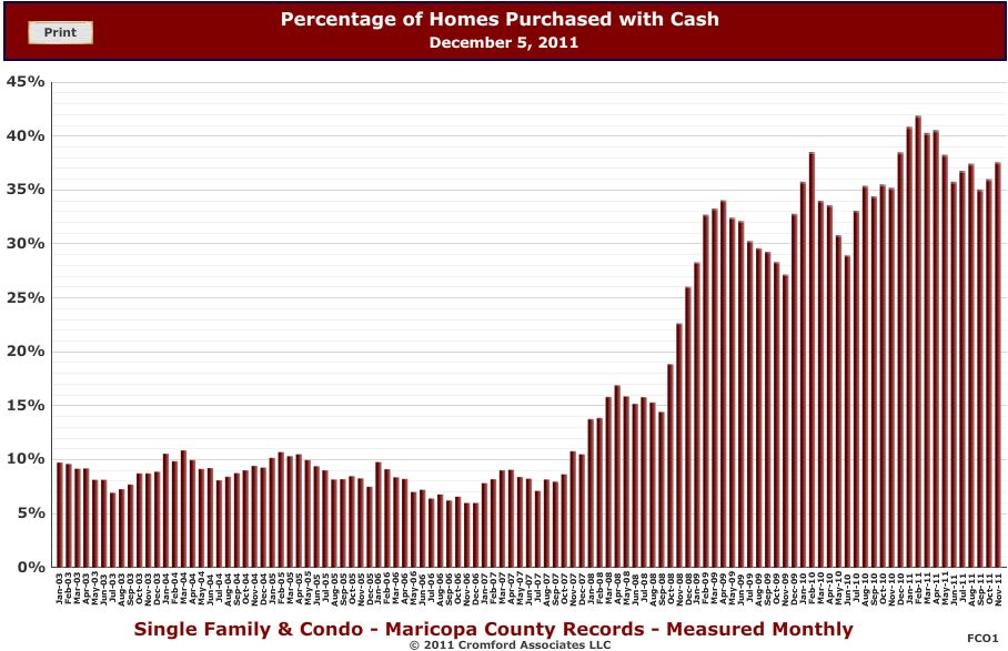 number of phoenix cash purchases