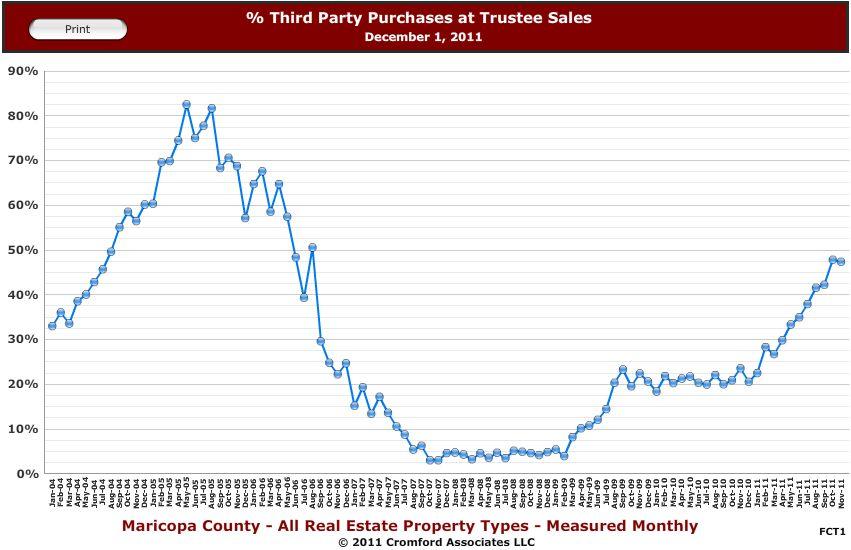 phoenix trustee sale purchases