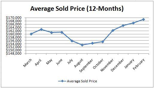 Real Estate Prices Phoenix