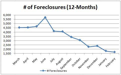Foreclosures Phoenix