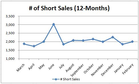 Arizona Short Sales