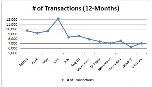 Number of Transaction Phoenix