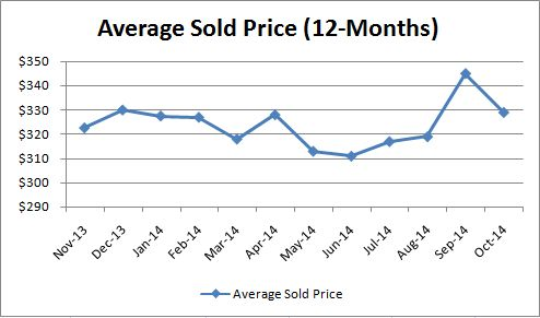 Luxury Average Sold Price_Monthly
