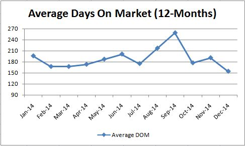 Luxury Average Days on Market_Monthly