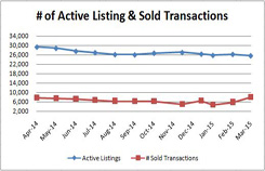 Active vs Sold Transactions2