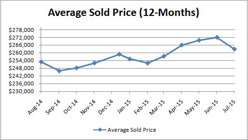 Average Sold Price_Monthly