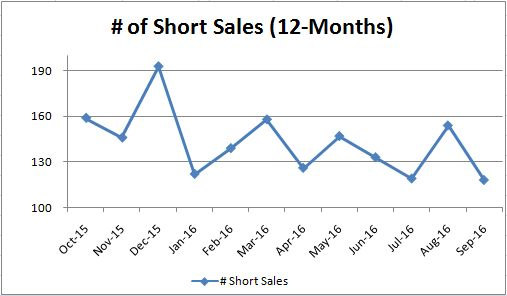 short-sales_monthly