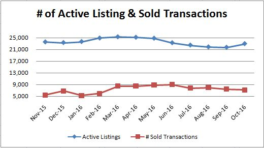 active-vs-sold-transactions