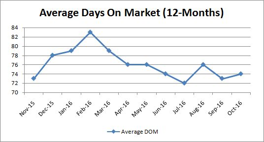 average-days-on-market_monthly