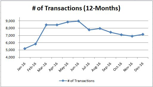 Transaction_Monthly