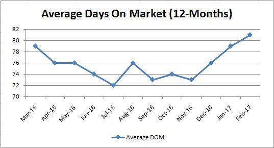 Average Days on Market_Monthly